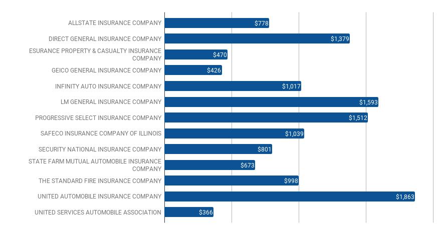 Car Insurance in Florida (FL) State - Auto Insurance HQ