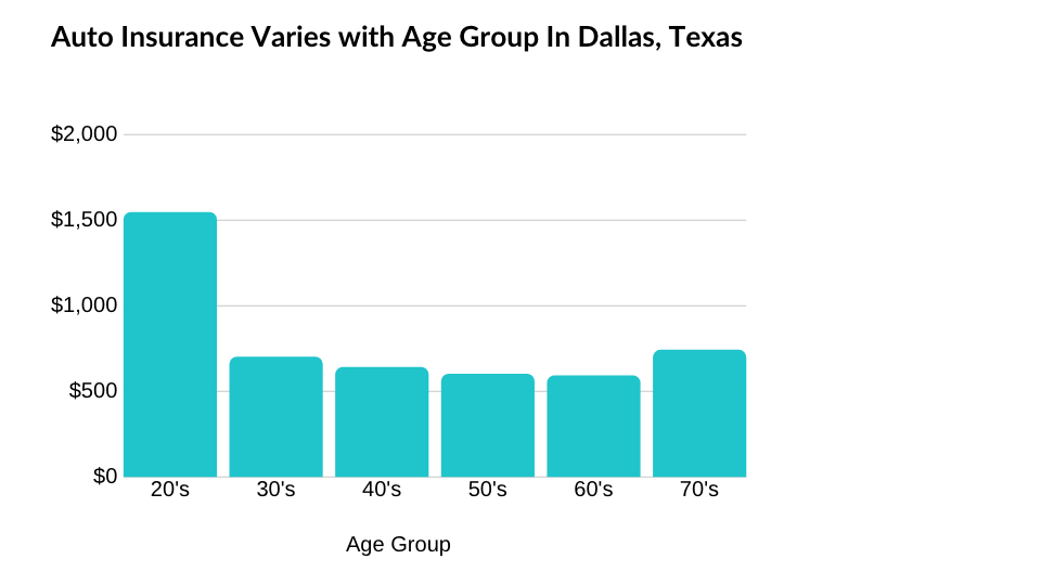 Car insurance cost by age group